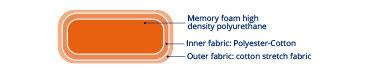 memory-foam-rest-seat-cushion-DA-365x70