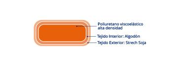 almohada-cervical-viscoelastica-365x135